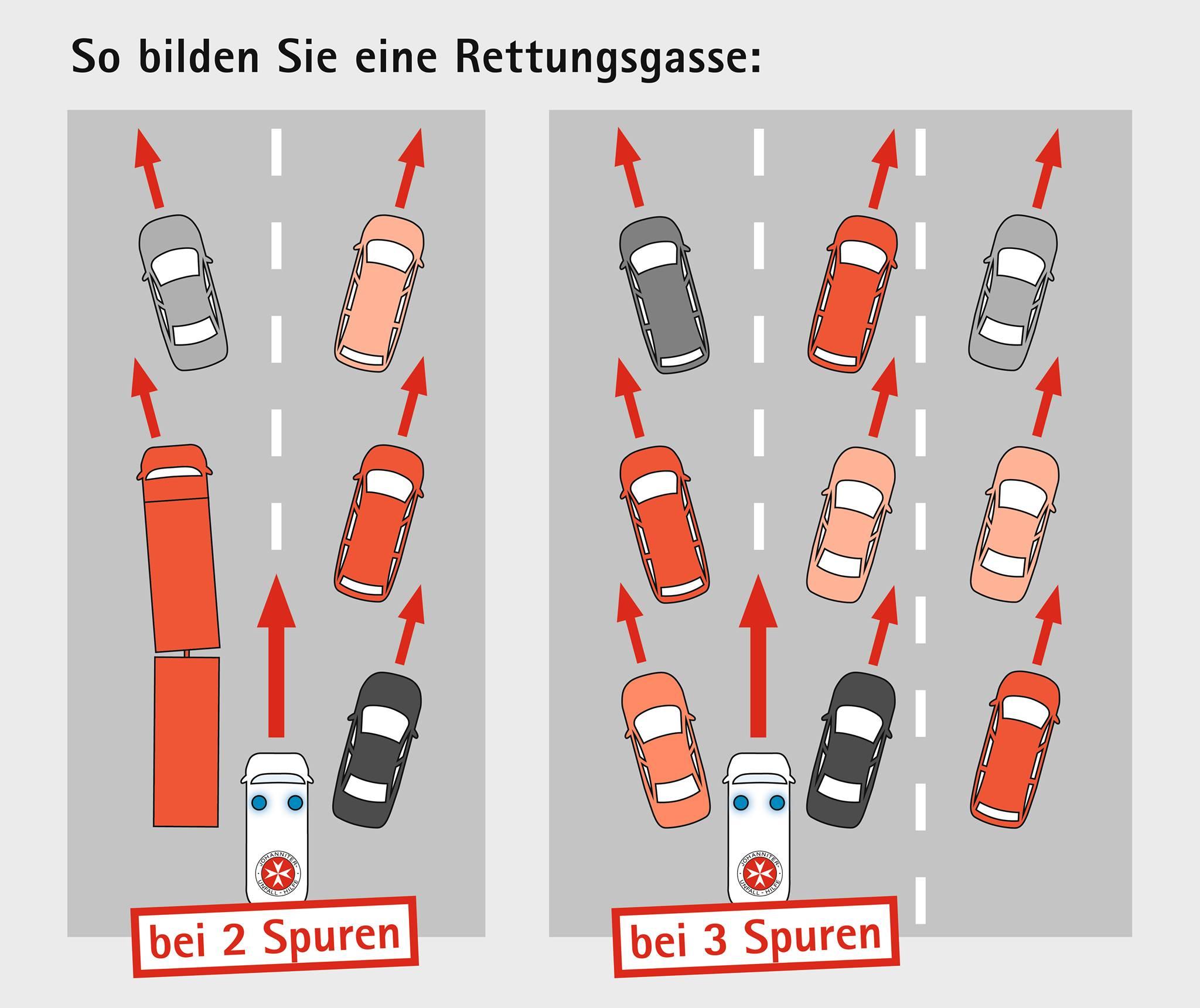 Erklärung Funktion der Rettungsgasse